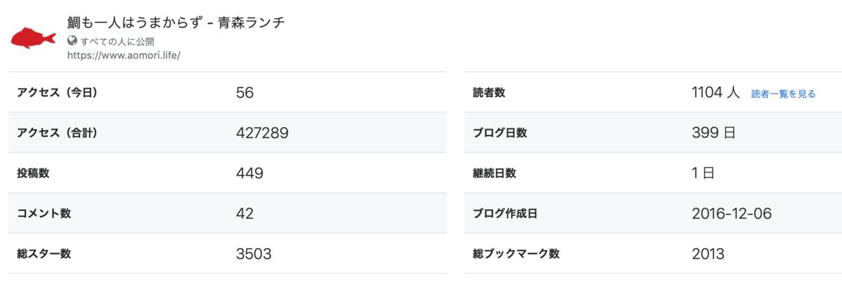 青森ランチブログ:20191109170601p:plain
