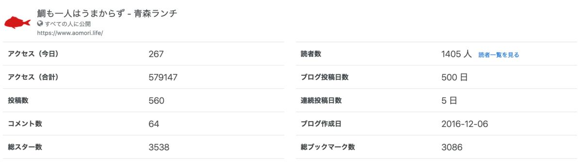 青森ランチブログ:20200731173803p:plain